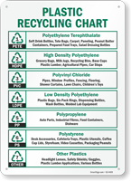 Plastic Recycling Sign